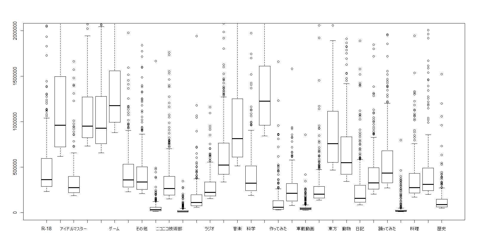 カテゴリーと再生数のボックスプロット