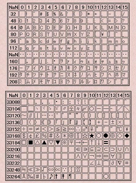 シフトJISコード表